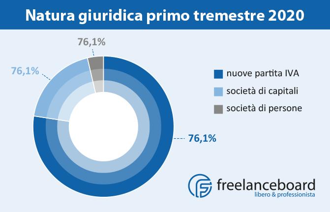 Natura giuridica primo tremestre 2020 partita IVA in Italia