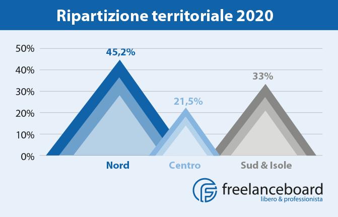 Ripartizione territoriale 2020 partita IVA freelance in Italia